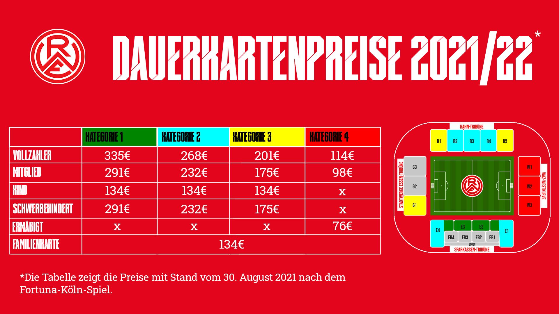 Weitere Dauerkarten bis Freitag im Vorverkauf – Rot-Weiss Essen